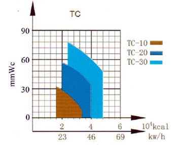 Light Oil Burners - TC Series Capacity Curve